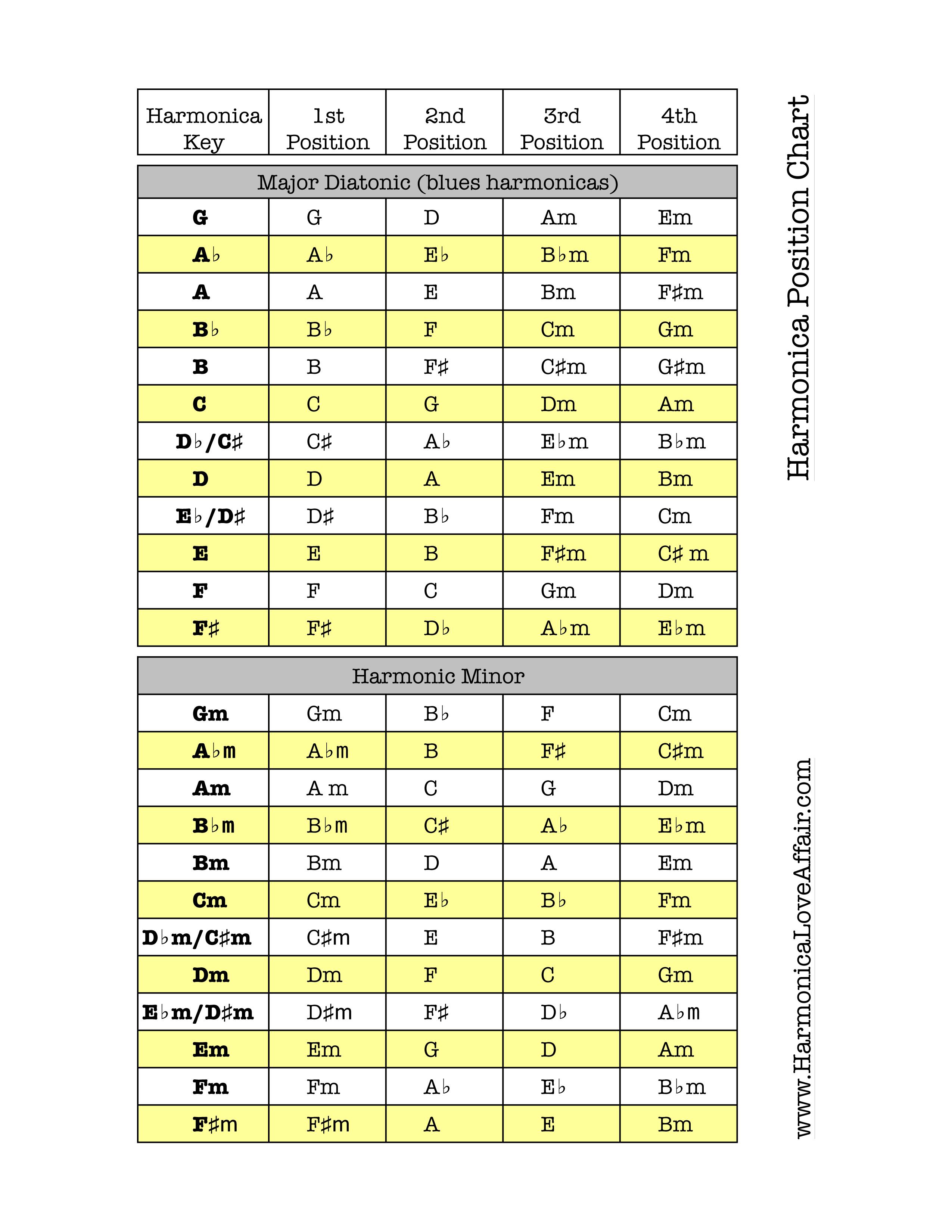 bm chart